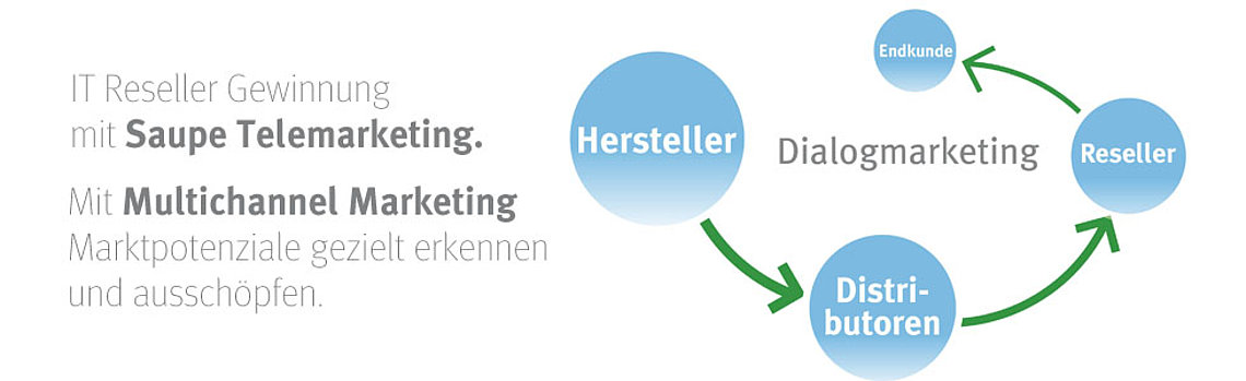 Saupe Telemarketing IT Reseller Gewinnung